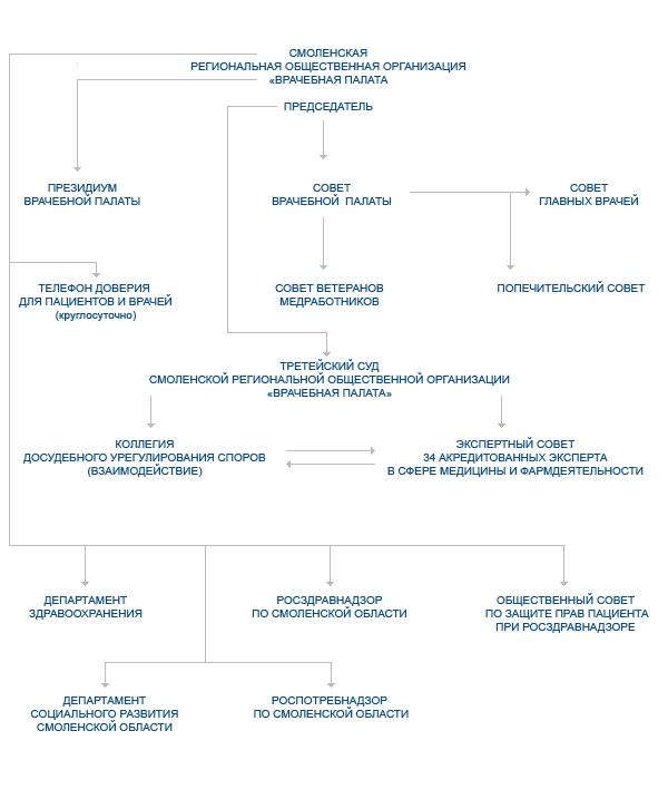 Схема третейского